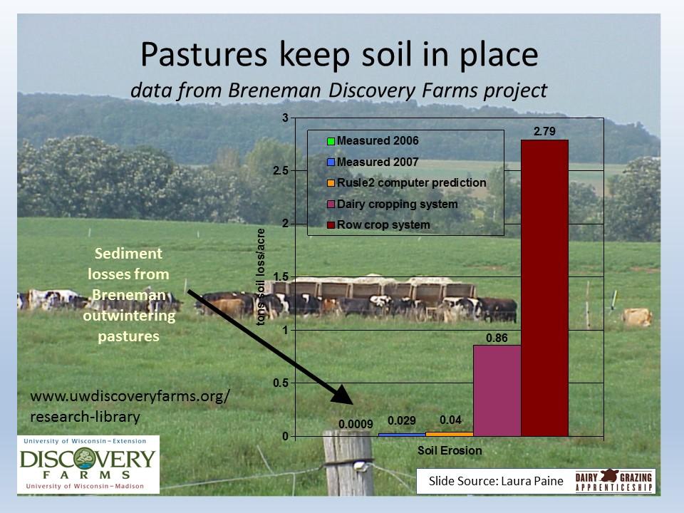 slide image of soil loss under pasture vs. cropland